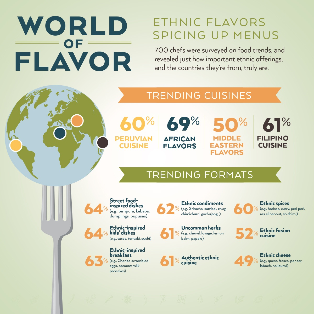 Ethnic Flavors Spicing Up Menus Infographic